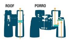roof-vs-porro-prism-binocular-750-x-480